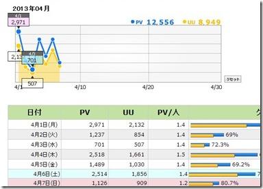 トレンドアフィリエイト実践データ~アクセス数日別データ 画像