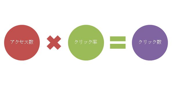 アクセス数×クリック率=クリック数
